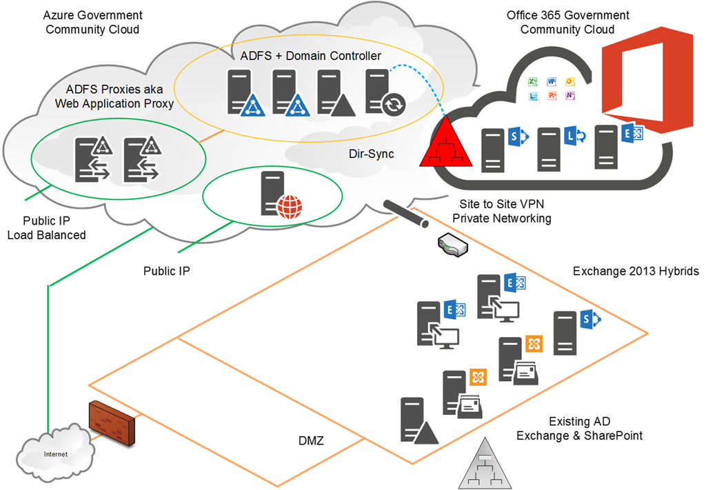 Identity Cloud on Office 365 Adfs Authentication Diagram