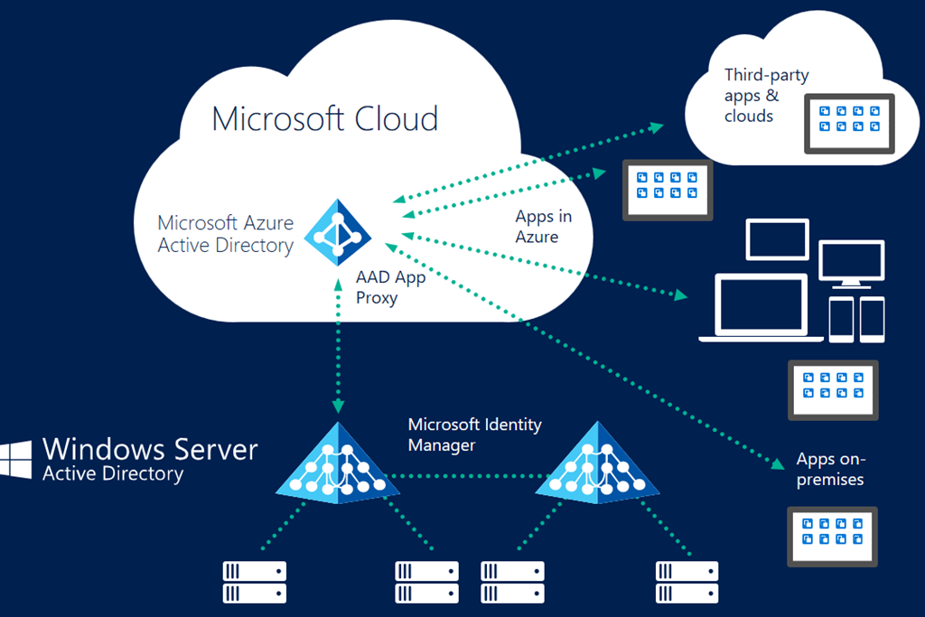 Identity Cloud Single Identity Multipleapps on Microsoft Office 365 Adfs Authentication Diagram