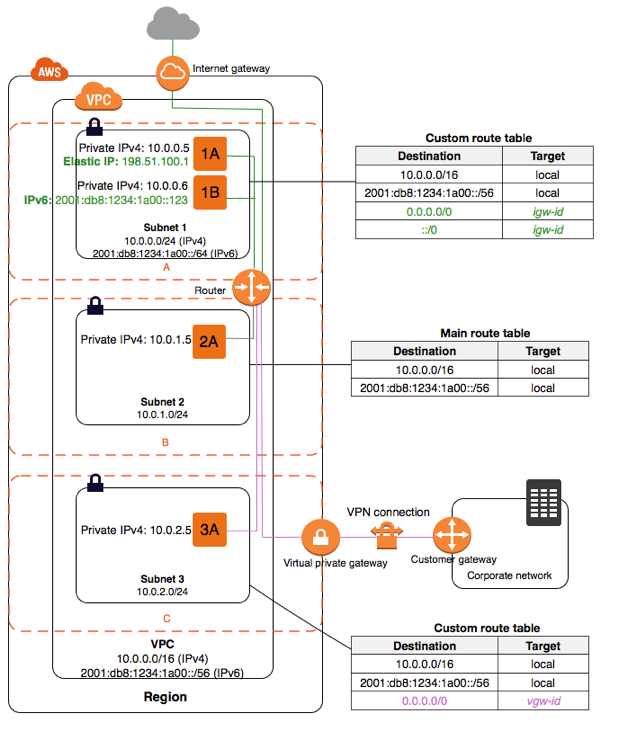 aws networking – Cloud Migration Architect