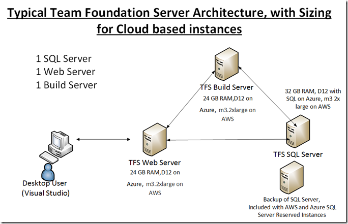 tfs_cloud_based_architecture_with_sizing