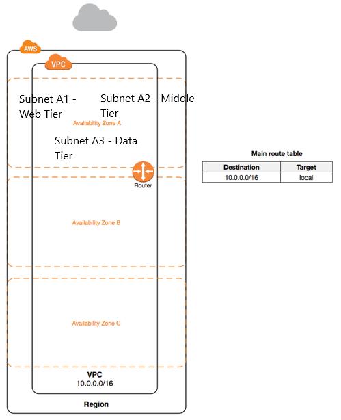 AWS Networking Basics - Cloud Migration Architect
