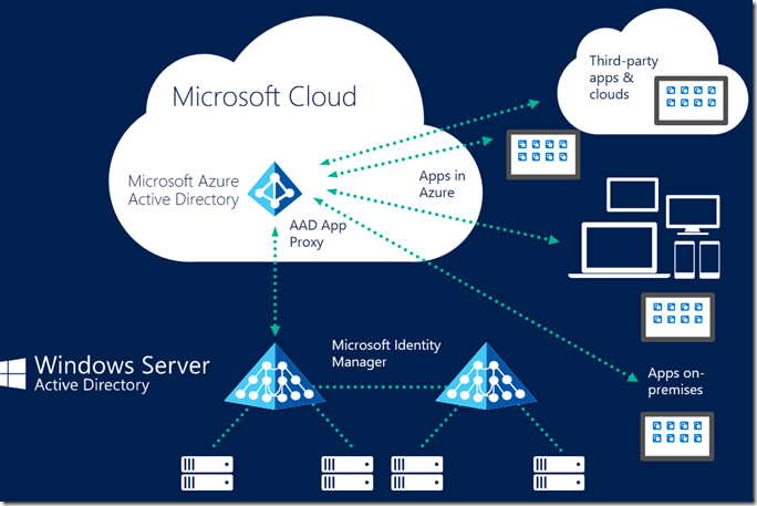 Azure AD Connect–Identity in the Cloud, SSO Azure AD - Anuj