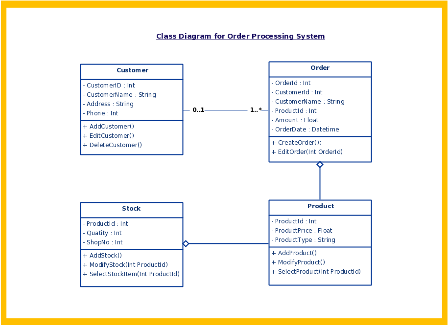 UML diagrams - Anuj Varma - Technical Architect | CEO ...